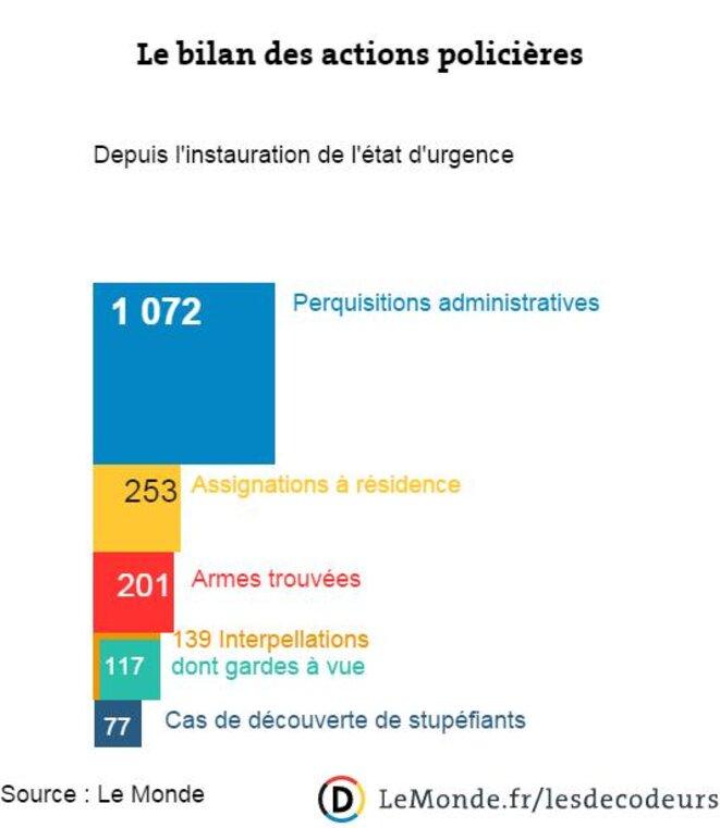 État d'une semaine de perquisitions administratives en France après le 13 novembre 2015 © Le Monde