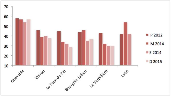 Total gauche (% des suffrages exprimés) aux 1ers tours des élections depuis 2012