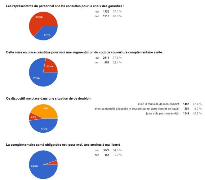 résultats du sondage mutuelle obligatoire