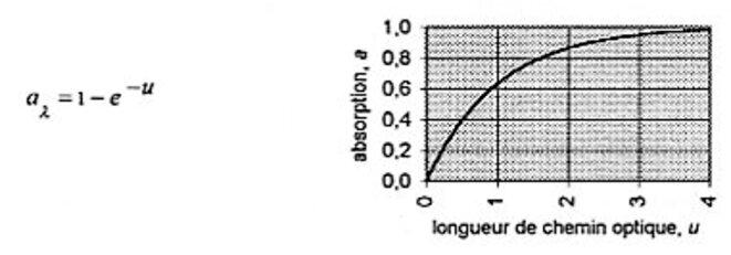 "absorption fonction quantité du gaz absorbant © Salby 1996, ""Fundamentals of atmopheric physics"", p. 208"