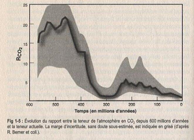 évolution du taux CO2 atmosphère terrestre © 1997 Berner Science; Courtillot 2009