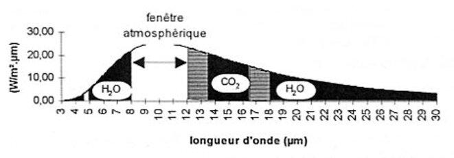 émission de la Terre, bandes H20 et CO2 © A.G.