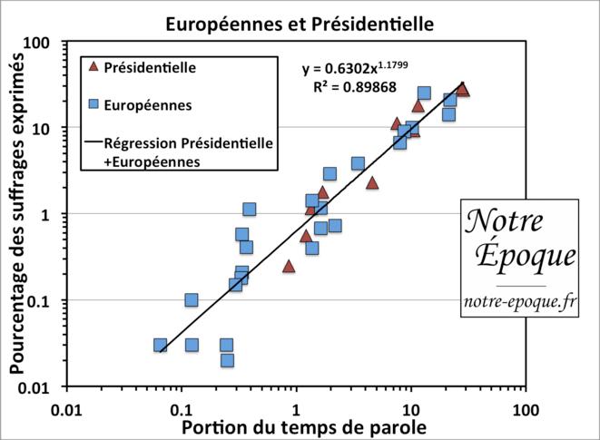 Portion des suffrages au scrutin en fonction du temps de parole pour le premier tour de la présidentielle de 2012 et les européennes de 2014. © notre-epoque.fr