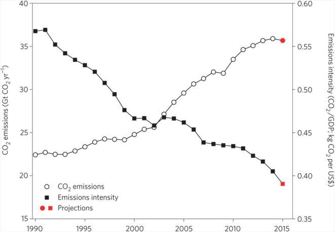 Évolution des émissions de CO2 (ronds blancs) et des émissions rapportées au PIB (carrés noirs) © Jackson/Nature Climate Change