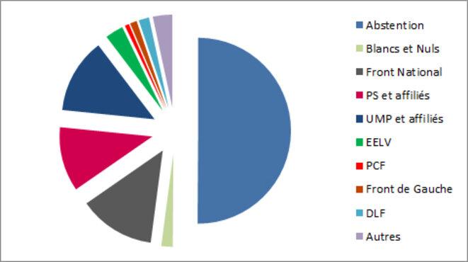 Résultats du premier tour des élections régionales 2015 (à partir des chiffres du ministère de l'intérieur)