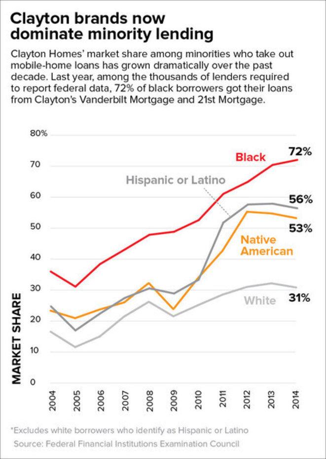 Clayton Homes cible les minorités de couleur
