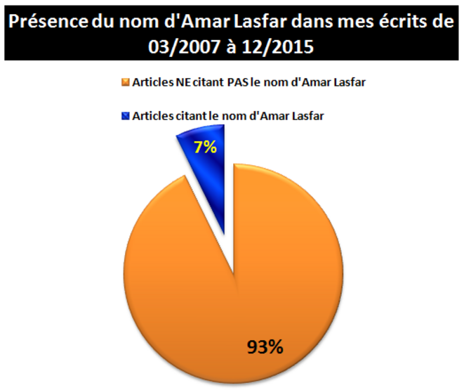 0-amar-lasfar-blogs