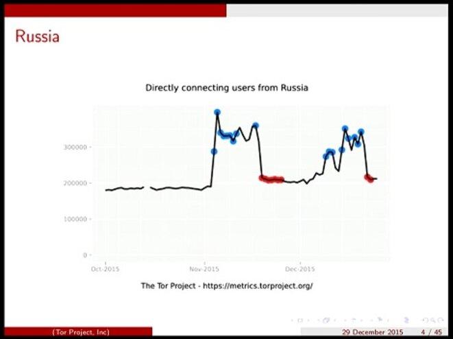 Utilisateurs de Tor en Russie © The Tor Project