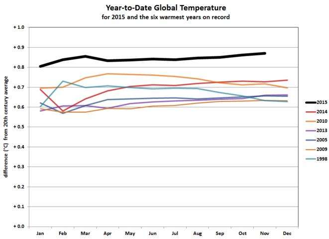 Ecart de température mois par mois avec la moyenne du XXème siècle, pour 2015 et les six autres années les plus chaudes © NOAA