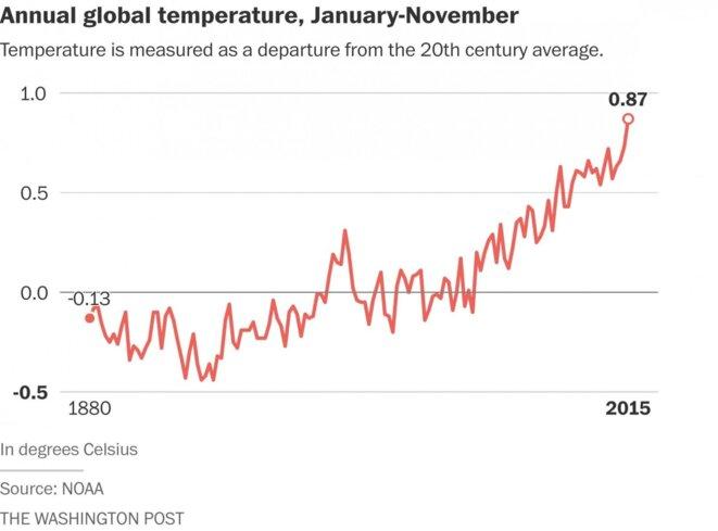 Evolution de la température globale annuelle depuis 1880, le niveau 0 correspond à la moyenne du XXème siècle ( © NOAA/Washington Post