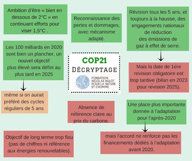 Décryptage de l'Accord de Paris par la FNH © FNH