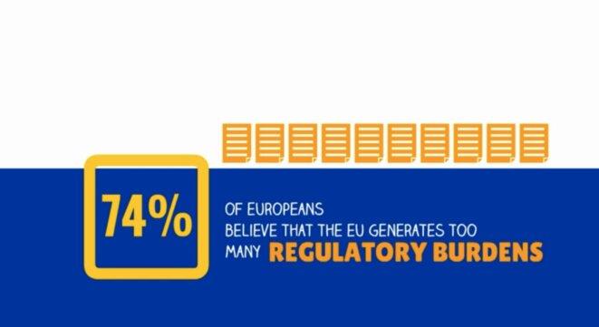 Image tirée d'un spot de campagne de la Commission: « 74% des Européens jugent que l'UE produit trop de contraintes réglementaires ».