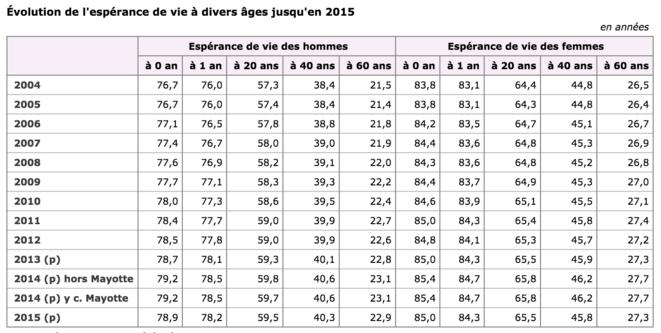 Evolution de l'espérance de vie en France (INSEE) © INSEE