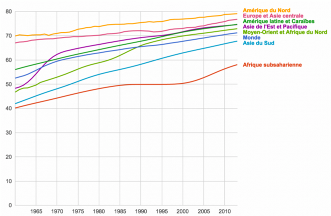Evolution de l'espérance de vie par zones géographiques (OMS, Banque Mondiale) © Wiki
