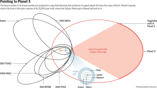 Les orbites de six objets lointains du système solaire se croisent d'une manière étonnante: cela pourrait résulter de l'influence d'une neuvième planète (en rouge) © Batygin/Brown/Science