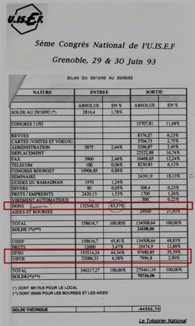 15-bilan-finacier-uisef-1993-png