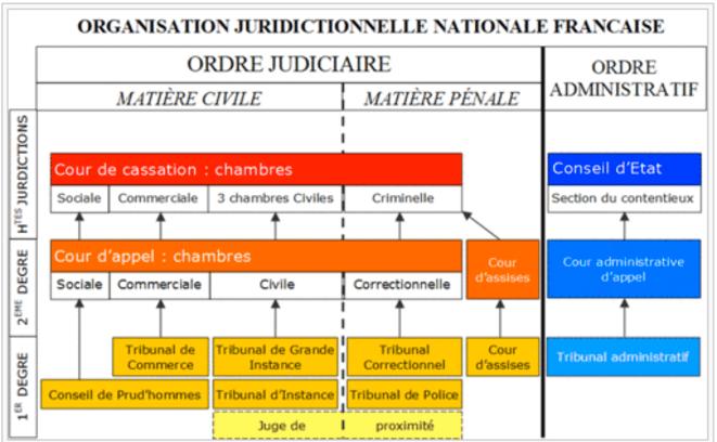 organisation juridictionnelle française © wikipedia