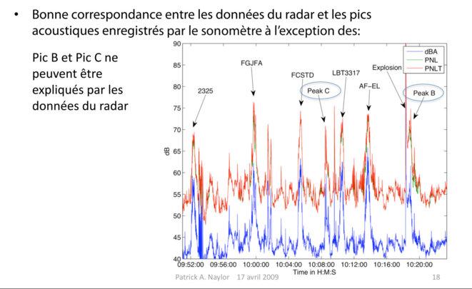 azf-rapport-2009-p-naylor-sonometre