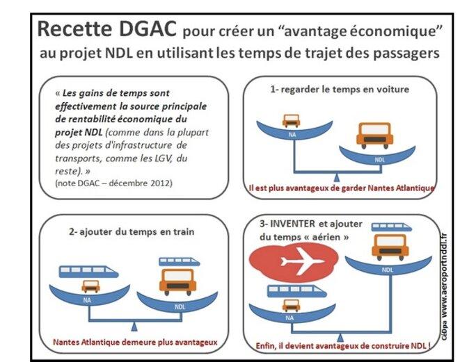 Les calculs de la DGAC sur Notre-Dame-des-Landes selon les opposants au projet.