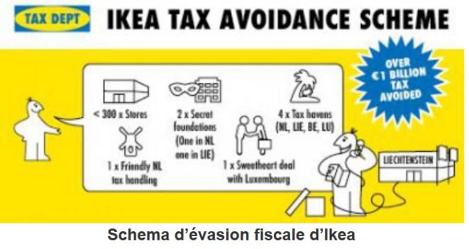 schema-d-evasion-fiscale-d-ikea
