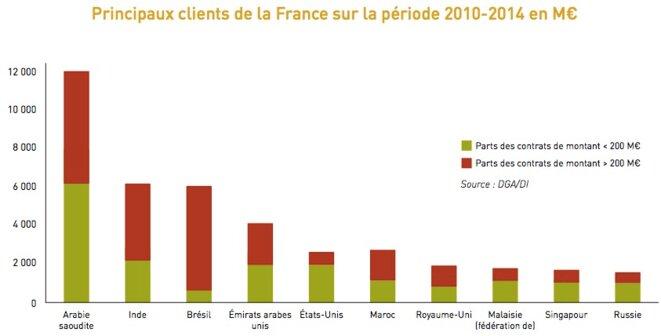 Graphique tiré du rapport au parlement sur les exportations d'armement de la France (2015)