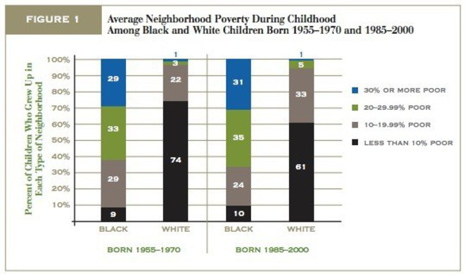 "Patrick Sharkey ""Neighborhoods And The Black White Mobility Gap"""