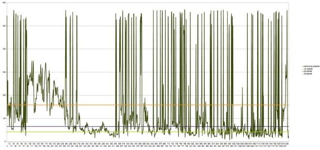 graphe du nombre de présent sous la legislature 14 © Hebbus