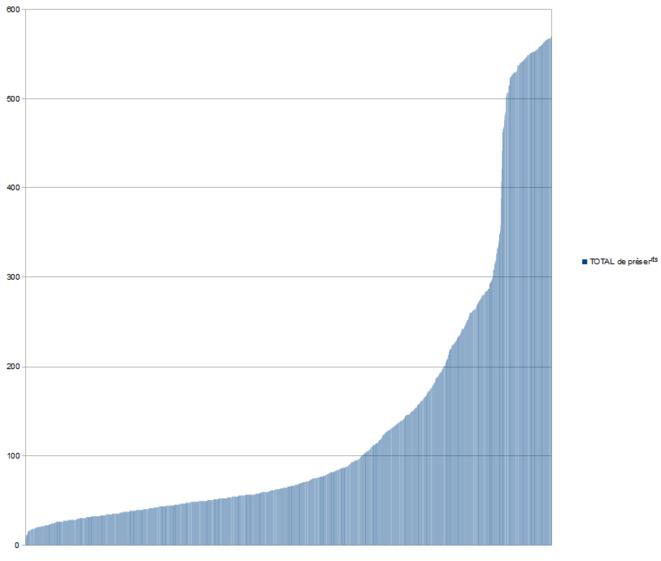 Graphique du nombre de présents © Hebbus