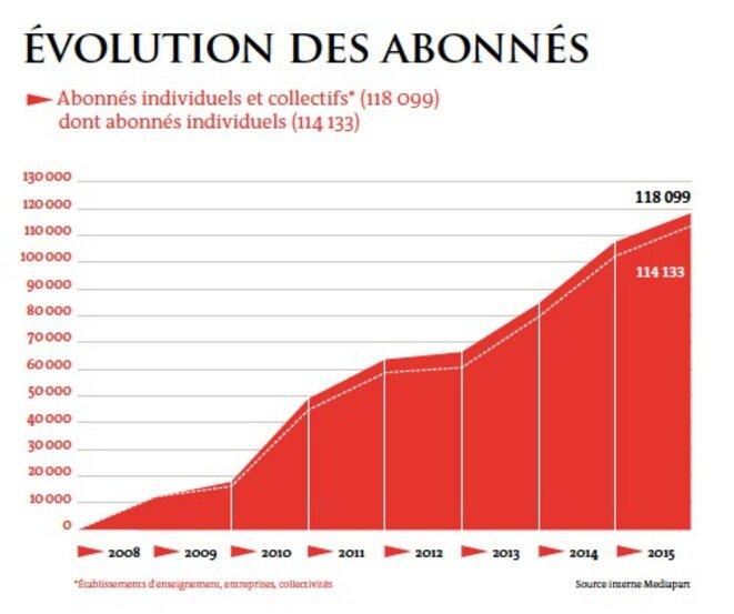 Evolución del número de abonados.