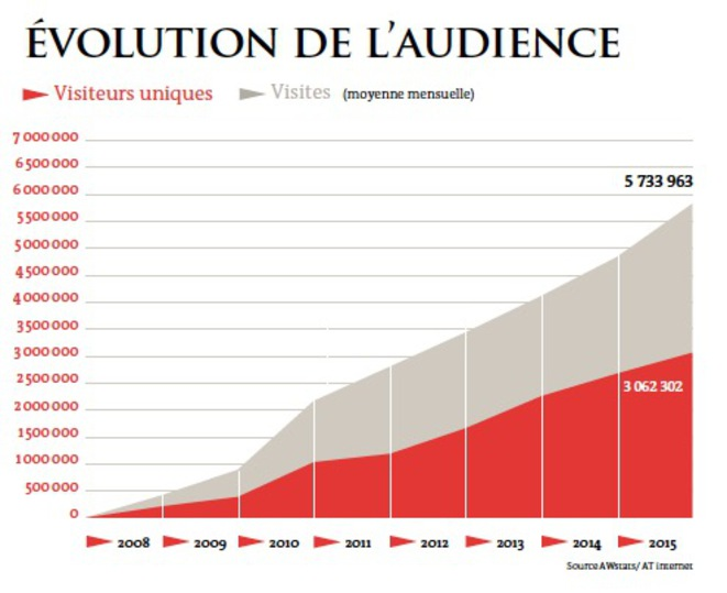 Evolution de l'audience