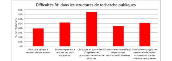 Figure 2: Principales difficultés en ressources humaines auxquelles les structures de recherche publiques sont confrontées (en % des réponses).