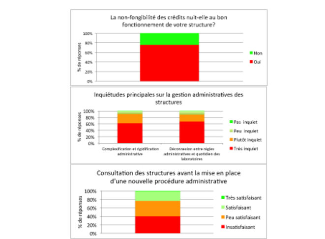 Figure 3: Principales difficultés administratives rencontrées par les laboratoires publics.