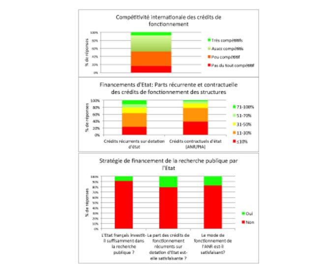 Figure 1: Caractéristiques du financement de la recherche publique