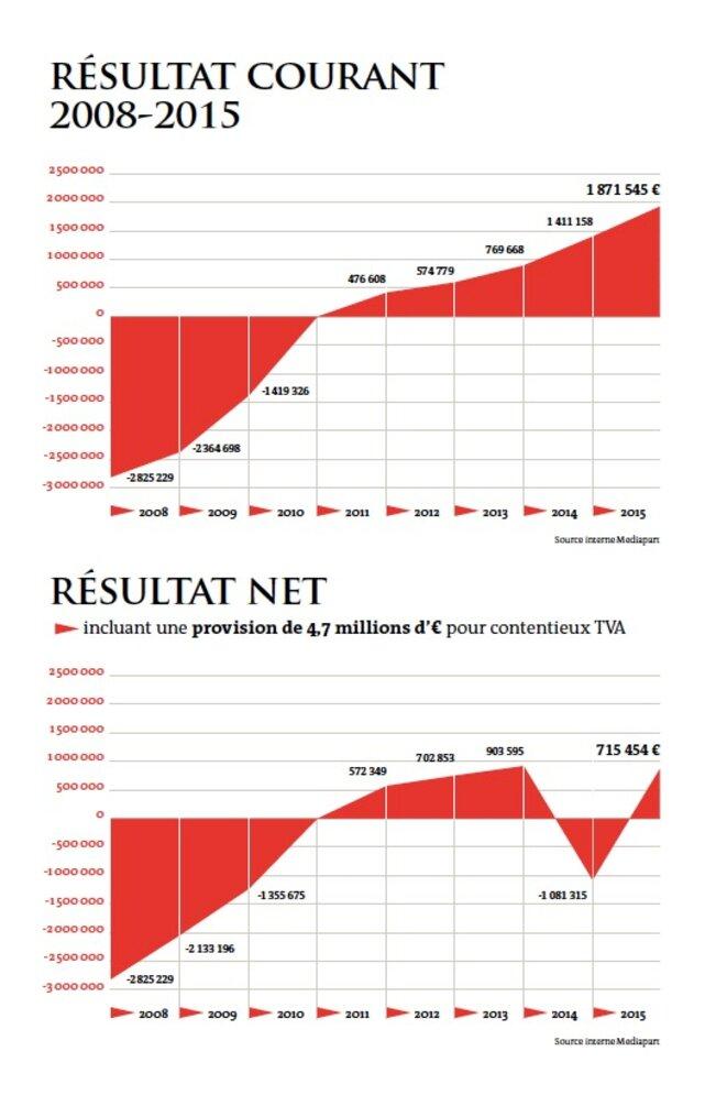 Notre résultat courant et notre résultat net