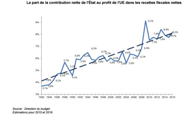 contribution-francaise-a-l-ue