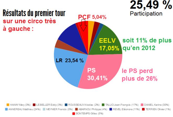 Résultats 1er tour – législatives partielle 3ème circonscription de Loire Atlantique