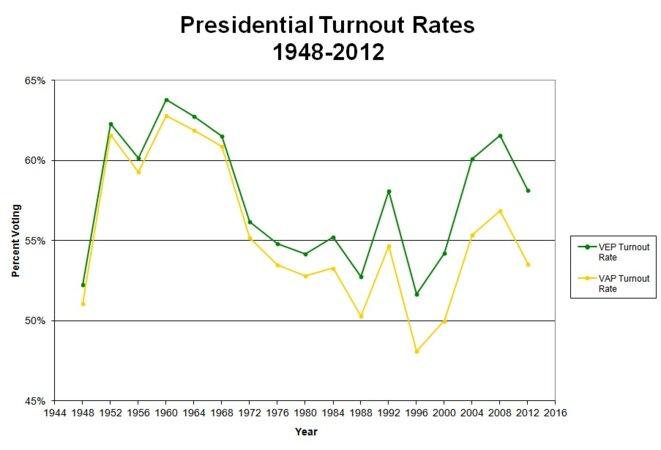 Participation présidentielles (http://www.electproject.org/home/voter-turnout - licence CC BY 3.0) © Michael McDonald