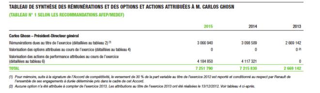 Les rémunérations de Carlos Ghosn © rapport annuel de Renault