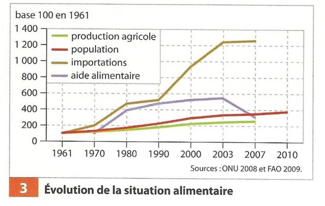 Source :Manuel Géo Seconde Hachette 2010