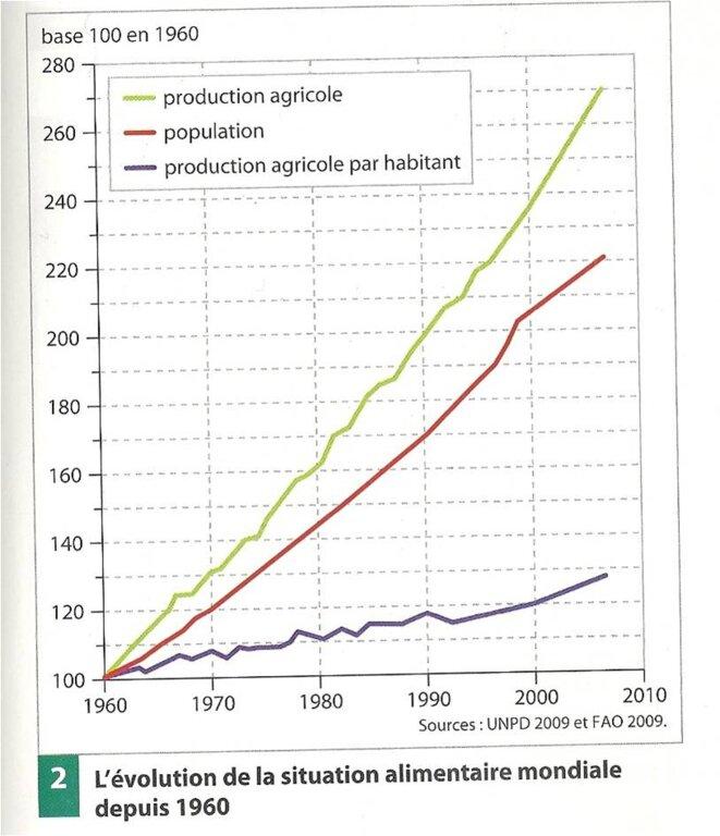 Source : Manuel de géographie de Secondes Hachette 2010