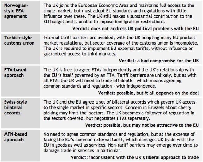 Cinq scénarios possibles, en cas de Brexit, pour les relations entre l'UE et la Grande-Bretagne. © Global Counsel. 2016.