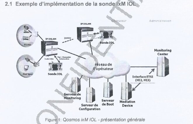 Un schéma expliquant l'installation des sondes dans le réseau ADSL des opérateurs