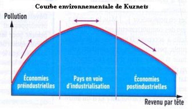 courbe-envi-kuznets
