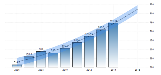 cambodia-gdp-per-capita-forecast