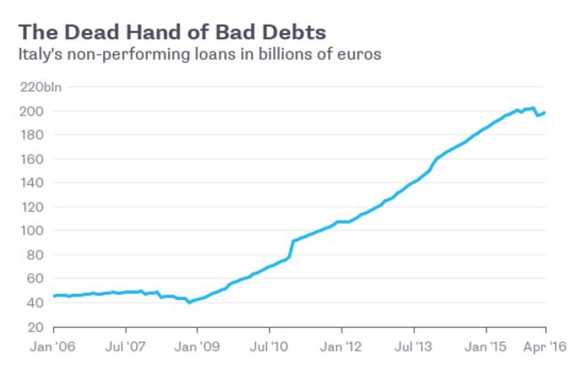 Evolution des créances irrecouvrables en Italie © Bloomberg