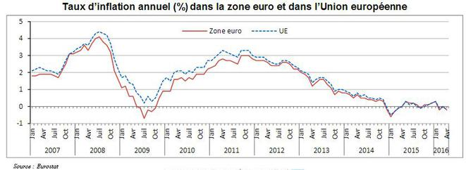 inflation-euro