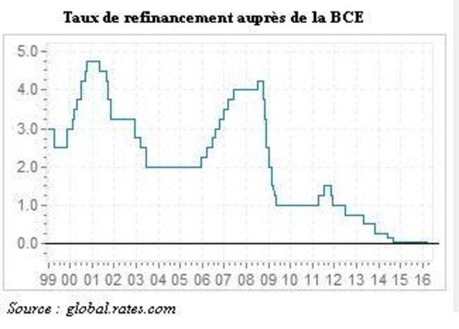 taux-refinan-bce