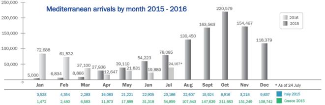 Les arrivées irrégulières en Europe par voie maritime, mois par mois, en 2015 et 2016. © Organisation internationale pour les migrations