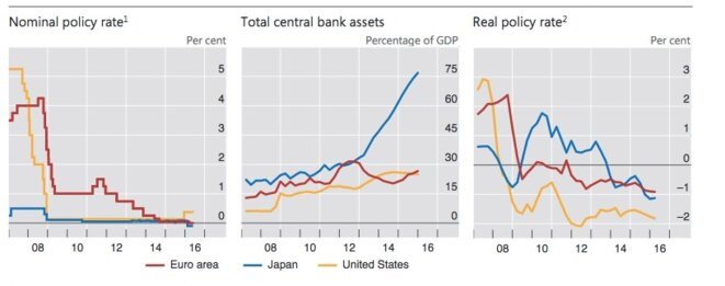 Evolution des taux nominaux, des taux réels et des bilans des banques centrales © BIS