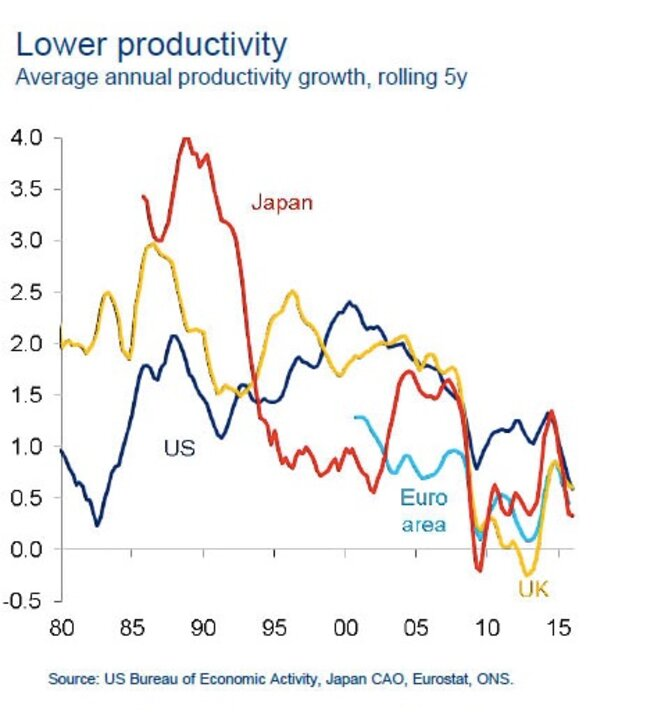Une chute historique de la productivité